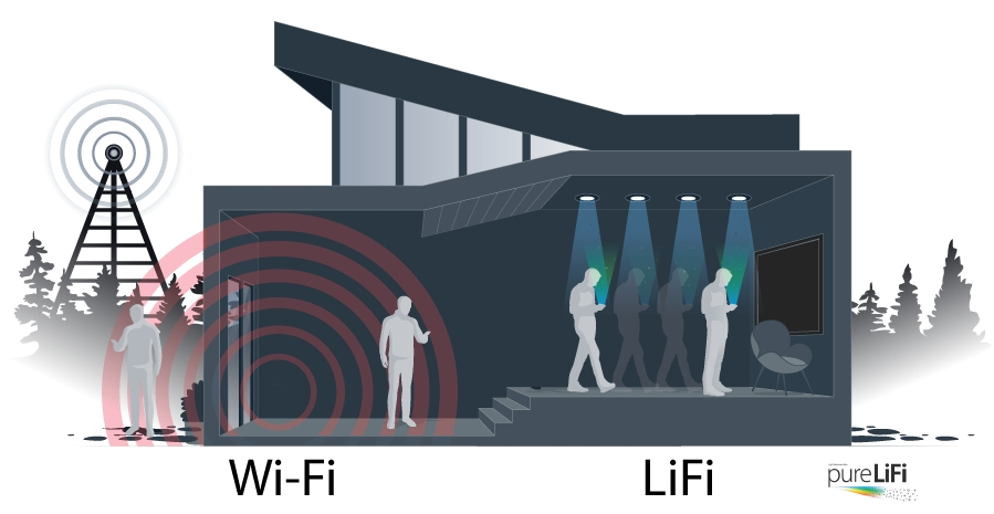 [MWC 2018] What is LiFi, the Internet by the Light?